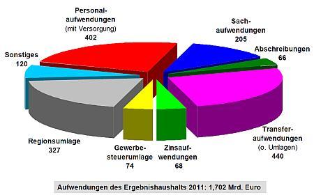 haushalt2011-aufwendungen