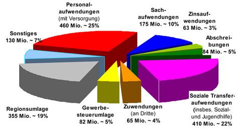 ausgaben-etatentwurf-2013
