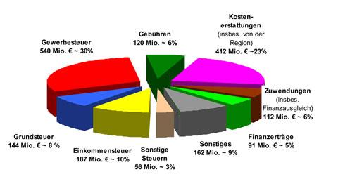 einnahmen-etatentwurf-2013