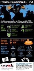 Infografik zum TTIP-Freihandelsabkommen (Quelle: Campact)