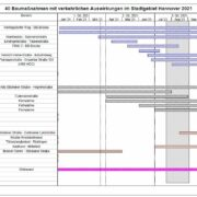 Straßenbaustellen 2021 Teil 2